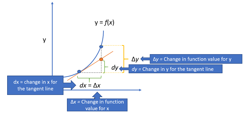 notation for differential approximation