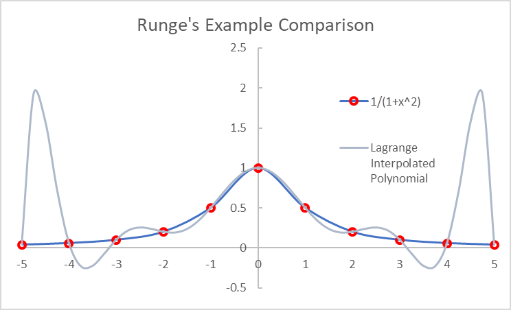 runges example