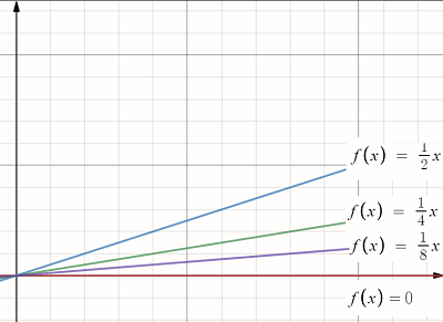 family of functions pointwise convergence example
