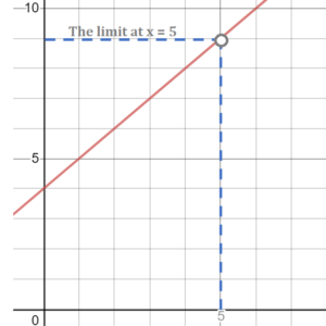 what is a limit of functions graph
