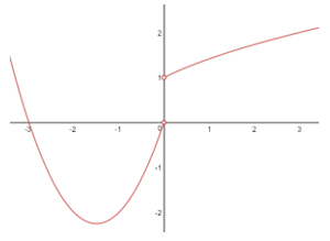 example of a hole in a rational function