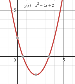 graph of a parabolic function