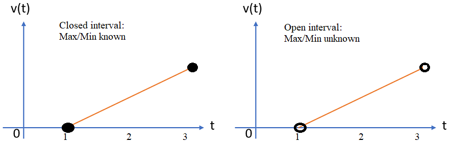 bounded interval
