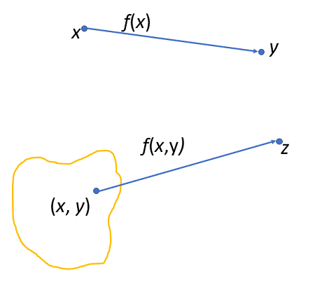 map of functions