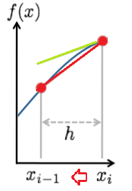 graph backwards difference