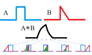 convolution of functions
