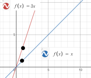 linear functions compared