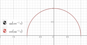 identical function
