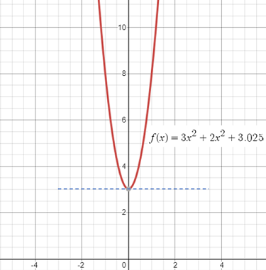tangent line on a graph