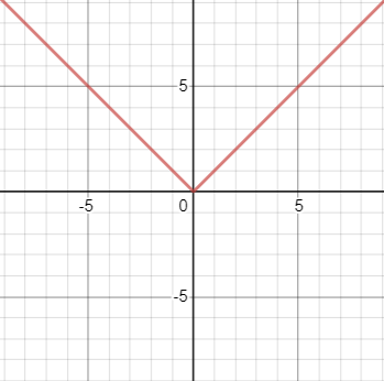 absolute value parent function