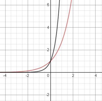 exponential parent function