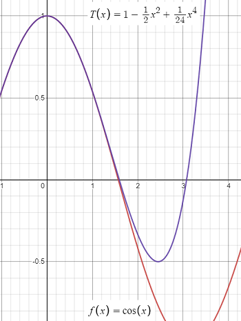 taylor approximation graph