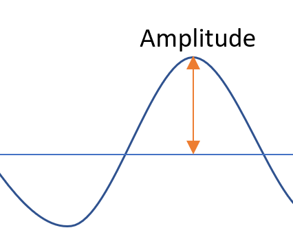amplitude of a function