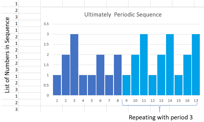 bar graph of ultimately periodic sequence