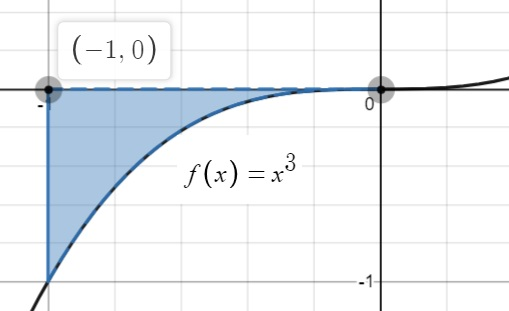 definite integral for negative area
