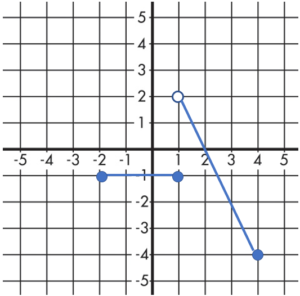 determining limits from a graph