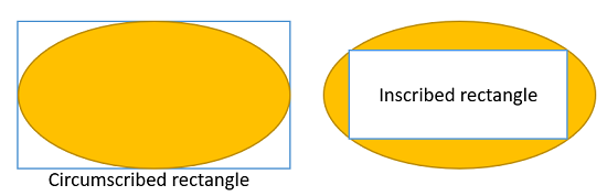 inscribed rectangle and circumscribed rectangle