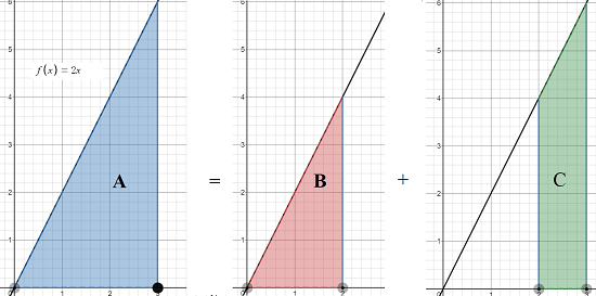 additive interval property example 1