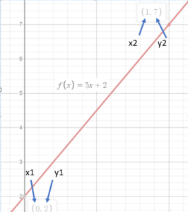 labeled x and y points for distance formula