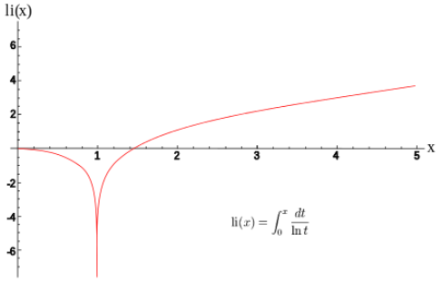 graph of the logarithmic integral