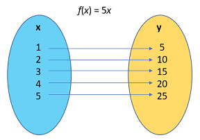 mapping diagram for functions
