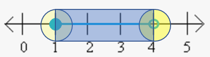 boundary points on a number line