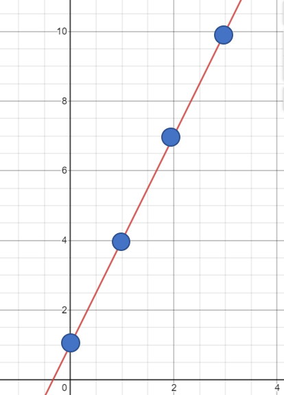 polynomial sequence on a graph