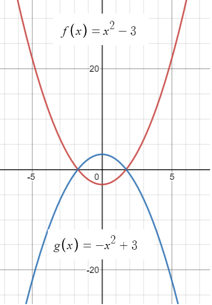 reflected graphs