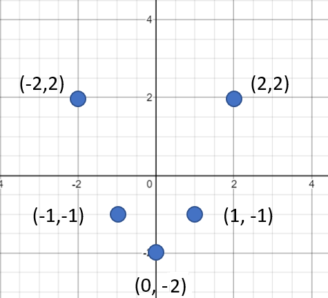 sketch the graph on the cartesian plane