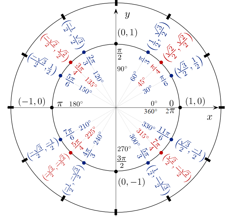 unit circle labeled with radians and degrees