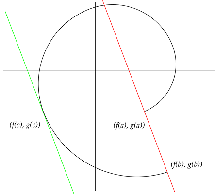 cauchy extended mean value theorem graphic