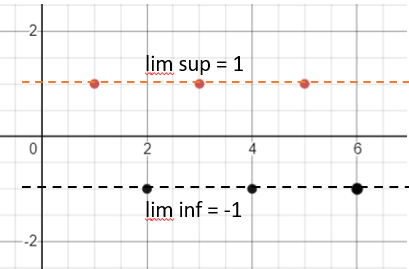 graph of divergent sequence 1 -1 1 -1