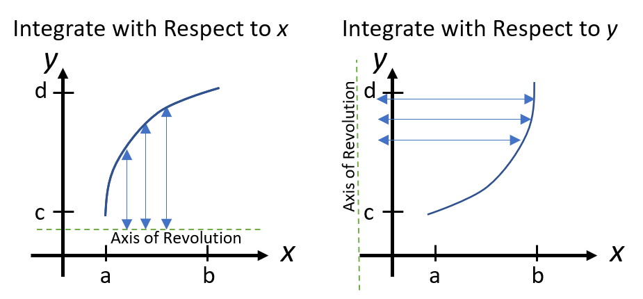 integrate with respect to y