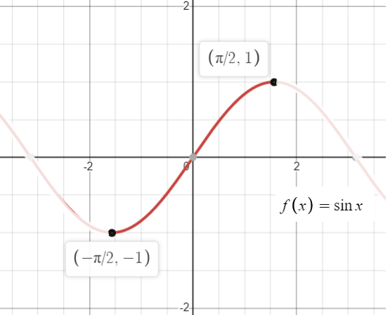 restrictions of a function