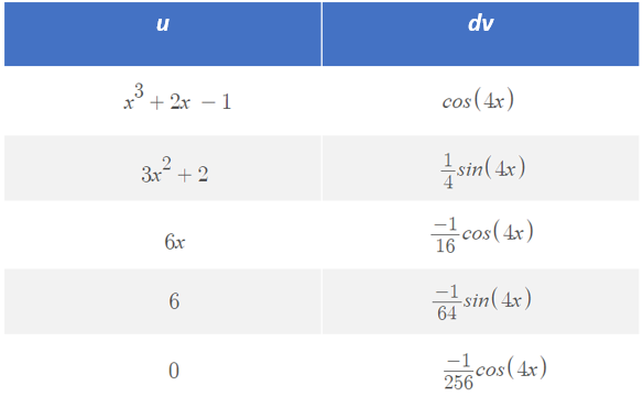 table for integrals