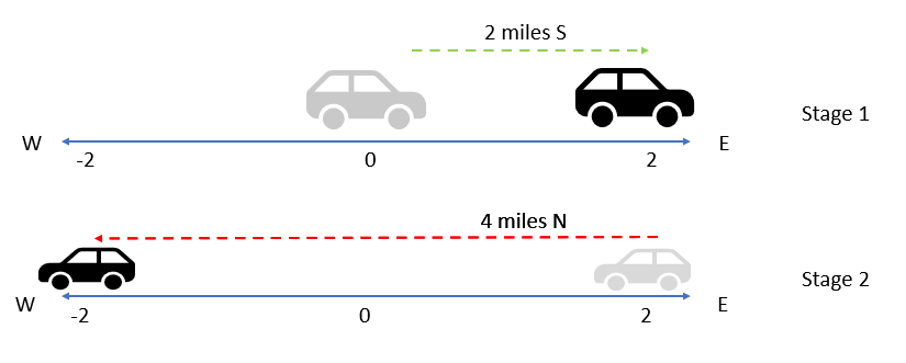 total displacement example