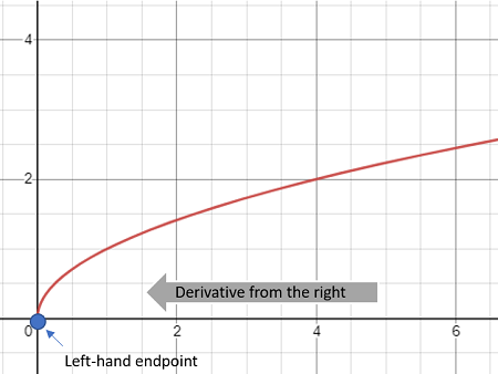 calculating the derivative at an endpoint