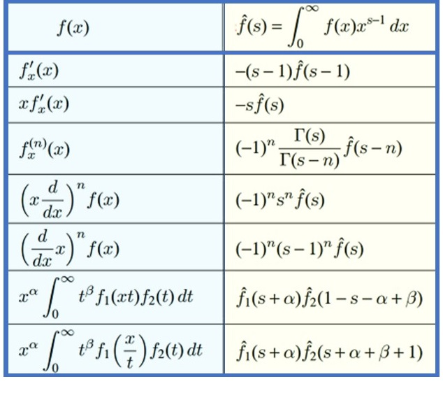 table of mellin transforms