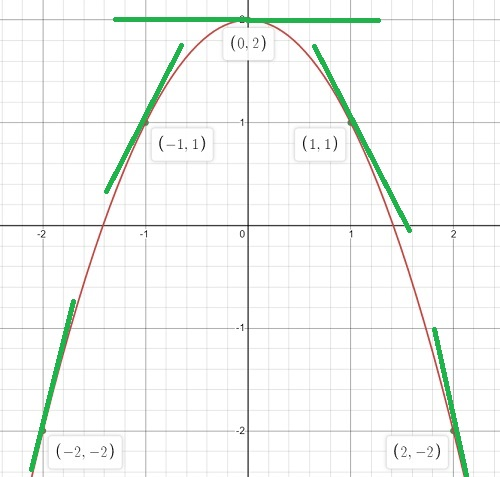 draw graph of derivative tangent lines