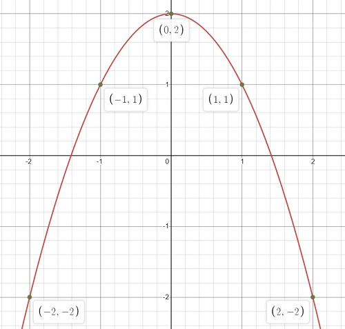 graph of polynomial function
