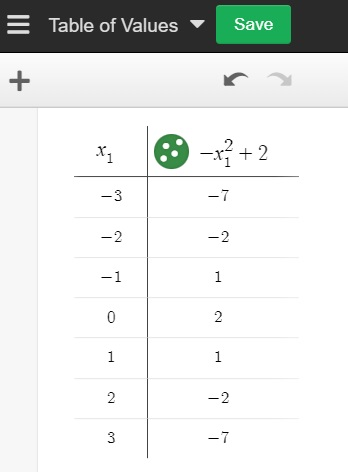 table of values for function
